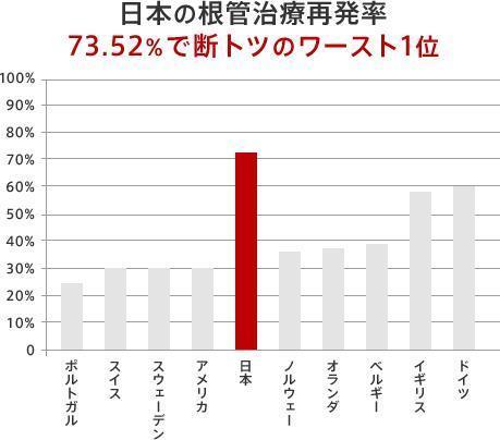 足立区綾瀬の歯医者 新井歯科医院 日本の根管治療再発率
